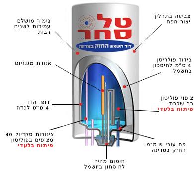 מדהים דודי שמש וחשמל בתל אביב | טל סחר | כשהניסיון קולט טכנולוגיה CF-44